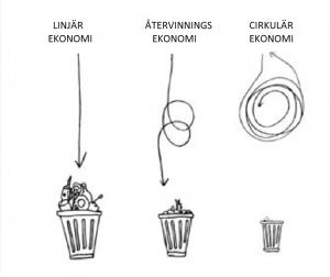 Eknomi avfall