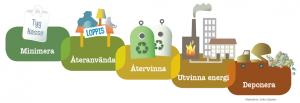 Avfallstrappan, Illustration av Naturskyddsföreningen