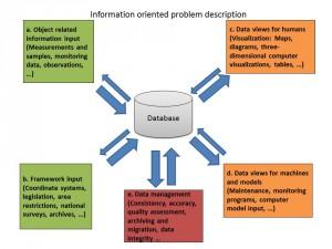 Database fig 1