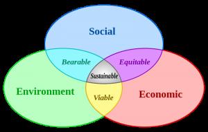 Den traditionella bilden av hållbar utveckling. Källa: Wikipedia