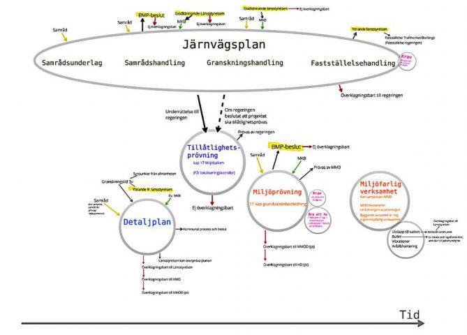 Processkarta plan- och tillståndsprocess infrastruktur eftr 2012
