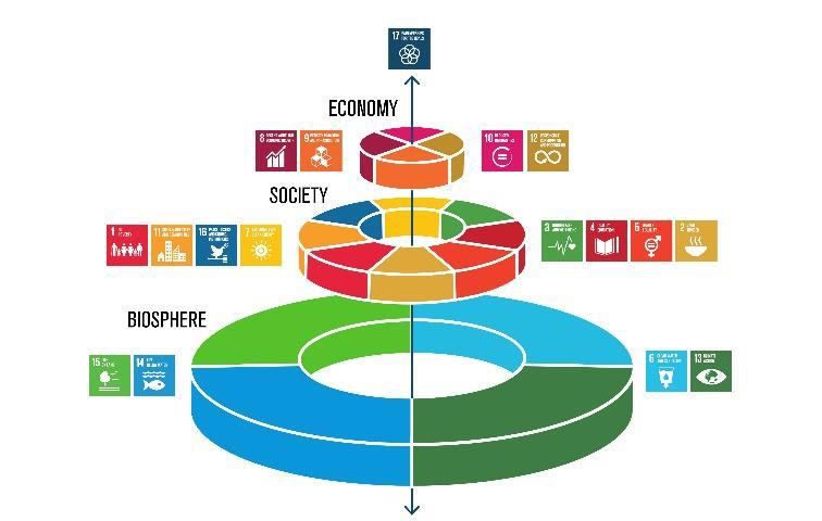Ett nytt sätt att se de Globala målen: En tårta